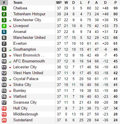 Mourinho đi vào lịch sử Man United sau trận đấu khó hiểu - Ảnh 3.