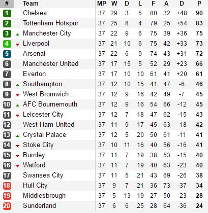 Mất cúp vào tay Chelsea, Tottenham trút giận lên Leicester bằng chiến thắng 6-1 - Ảnh 2.