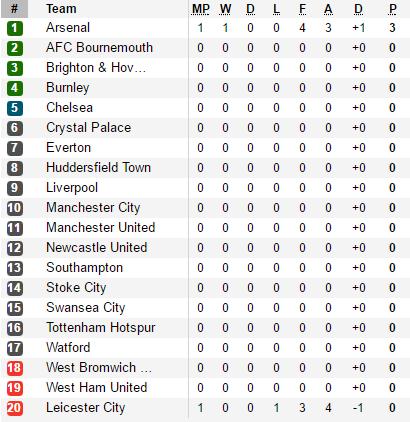 Arsenal ngược dòng nghẹt thở trước Leicester trong trận đấu 7 bàn thắng - Ảnh 3.