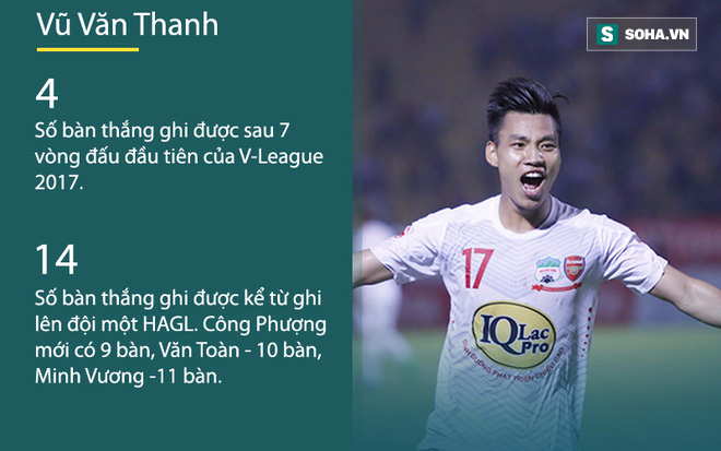 Ghi nhiều bàn hơn Công Phượng, Văn Toàn, cầu thủ 20 tuổi đẩy HLV Hữu Thắng vào thế khó - Ảnh 2.