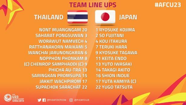 Nhận đòn đau đúng phút 90, Thái Lan chính thức bị loại khỏi VCK U23 châu Á - Ảnh 3.