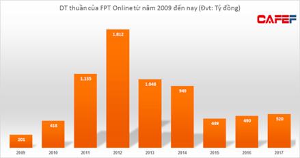 Doanh thu chững lại, FPT Online cắt giảm mạnh chi phí quản lý để đạt mức lợi nhuận cao nhất trong lịch sử - Ảnh 2.