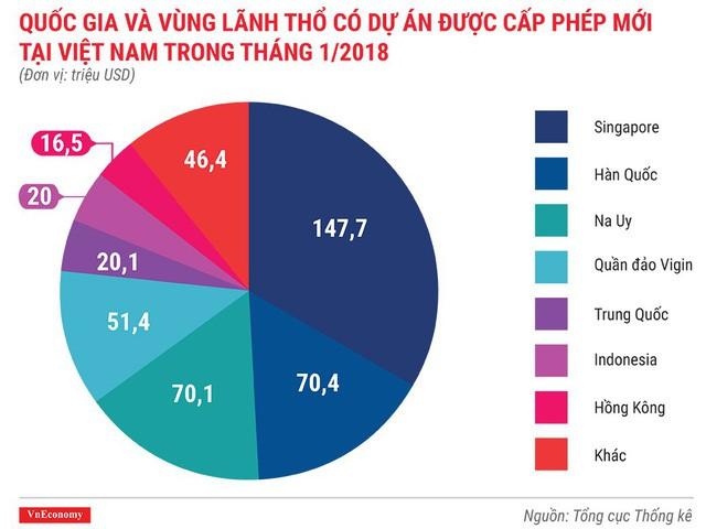 Kinh tế Việt Nam tháng 1/2018 qua những con số - Ảnh 1.