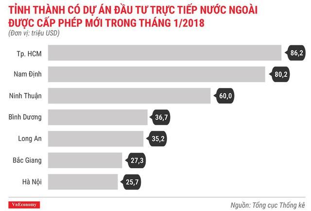Kinh tế Việt Nam tháng 1/2018 qua những con số - Ảnh 2.