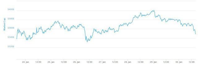 Một ngày buồn của thị trường: Bitcoin trở về mức giá 9xxx USD, 20 đồng tiền khác cũng chìm trong sắc đỏ - Ảnh 2.