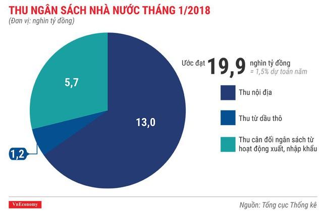 Kinh tế Việt Nam tháng 1/2018 qua những con số - Ảnh 11.