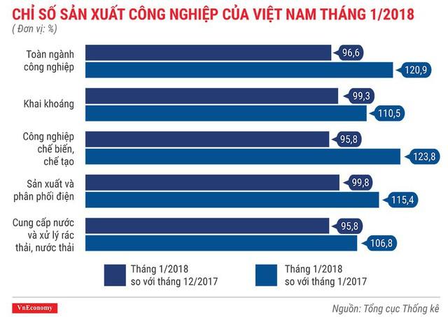 Kinh tế Việt Nam tháng 1/2018 qua những con số - Ảnh 4.