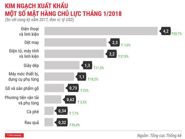 Kinh tế Việt Nam tháng 1/2018 qua những con số - Ảnh 9.