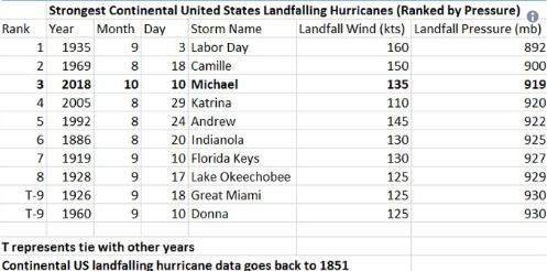Bão Michael vừa đổ bộ vào Mỹ đáng sợ hơn cả siêu bão Katrina - Ảnh 5.