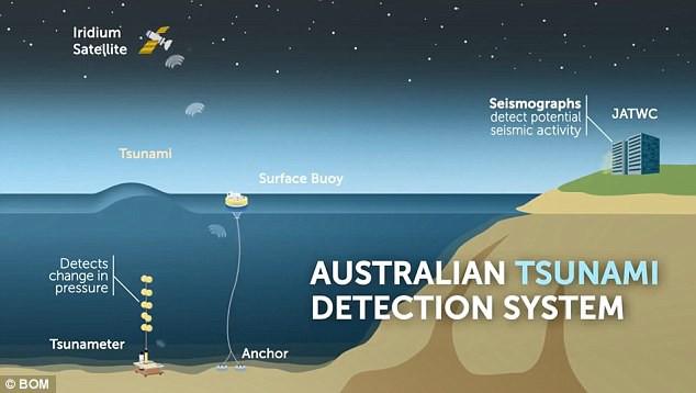 Chuyên gia cảnh báo Australia sẽ phải đối mặt với sóng thần cao tới 60m - Ảnh 2.