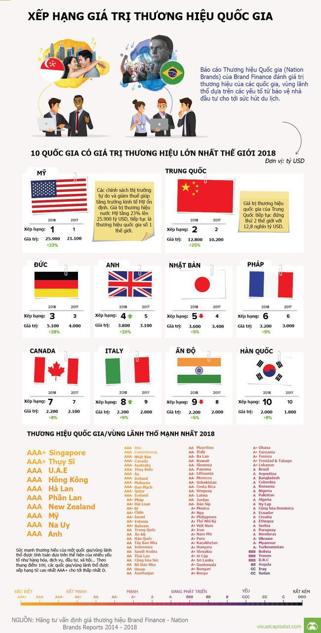 [Infographic] Giá trị thương hiệu của mỗi quốc gia là bao nhiêu? - Ảnh 1.
