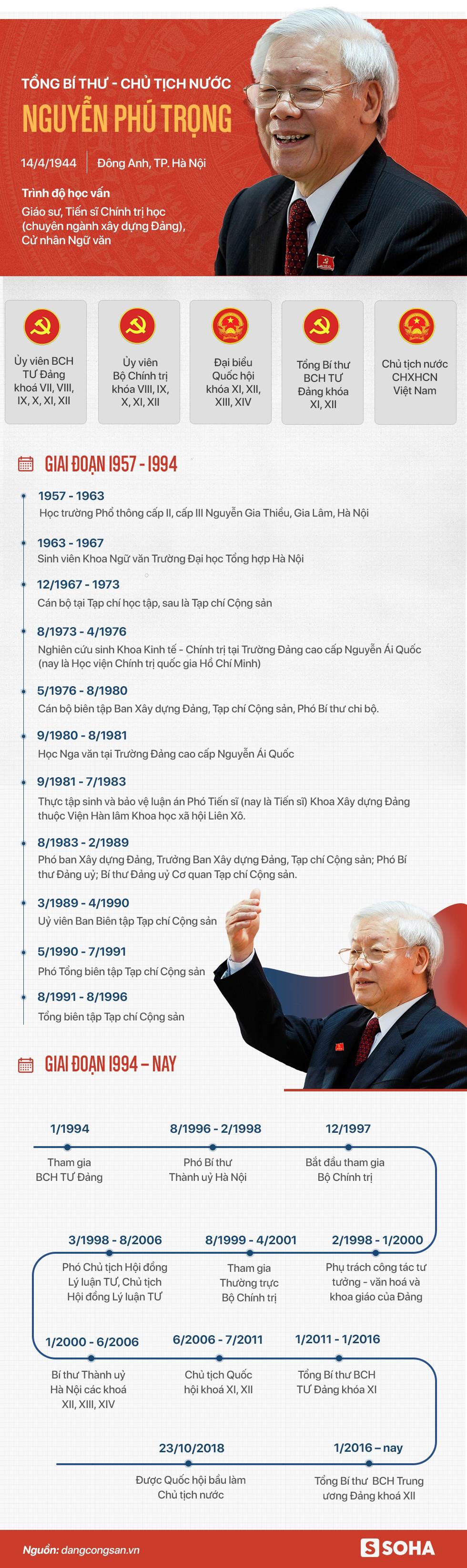 Tiểu sử Tổng bí thư, Chủ tịch nước Nguyễn Phú Trọng - Ảnh 1.
