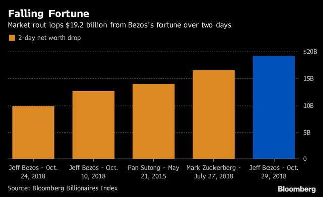 Jeff Bezos vừa thiết lập kỷ lục là người có tài sản giảm nhanh và nhiều nhất trong lịch sử: Gần 20 tỷ USD bay trong 2 ngày! - Ảnh 1.