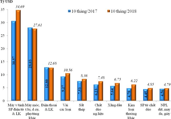 Kim ngạch xuất nhập khẩu Việt Nam gần đạt 400 tỷ USD - Ảnh 2.