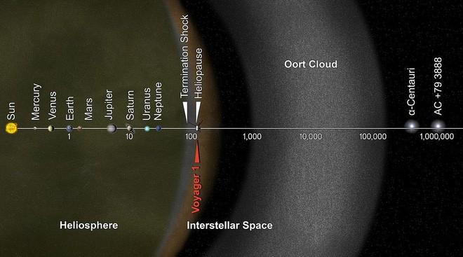 Tàu Voyager 2 chính thức rời nhật quyển sau chuyến đi dài 41 năm, nhưng phải 30.000 năm nữa nó mới ra khỏi Hệ Mặt Trời! - Ảnh 3.
