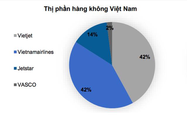 Những tin bất ngờ của hàng không Việt tháng cuối năm  - Ảnh 1.