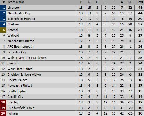 Thất bại muối mặt ngay trên sân nhà, Man City hụt bước trong cuộc đua với Liverpool - Ảnh 3.
