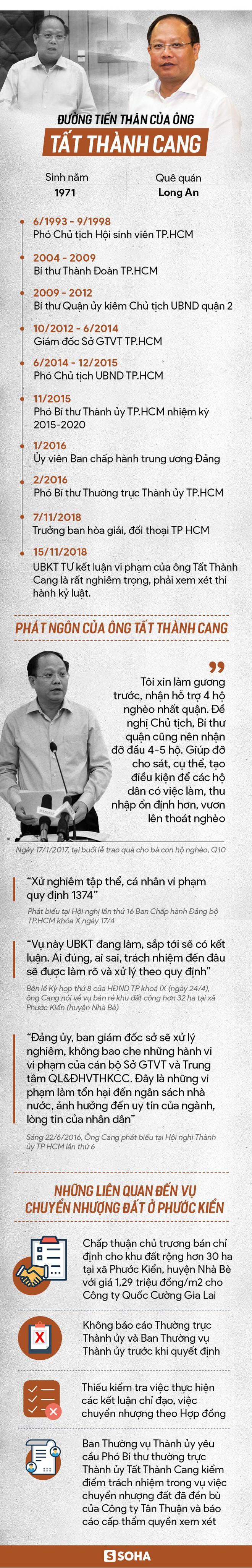 Ông Tất Thành Cang bị cách chức Ủy viên Trung ương Đảng, Phó Bí thư Thành ủy TPHCM - Ảnh 1.