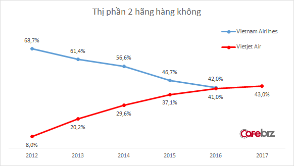 Ngành hàng không 2018: Thị phần Vietjet Air vượt mặt Vietnam Airlines, bầu trời chật chội, hãng tư nhân rậm rịch xin cất cánh - Ảnh 5.