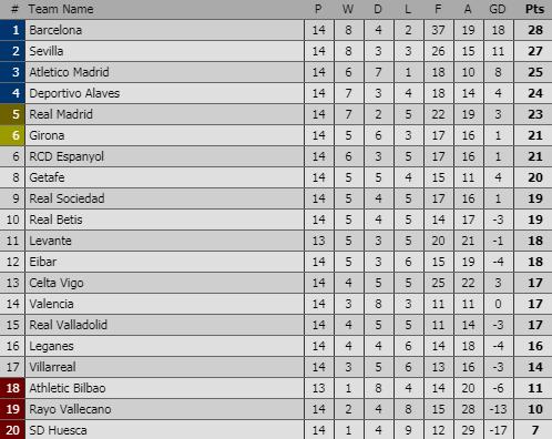 Messi kiến tạo tinh tế, Barcelona giành lại ngôi đầu La Liga - Ảnh 2.
