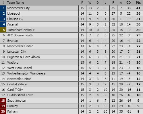 Nổ súng chớp nhoáng, Man City gieo rắc nỗi sợ hãi khắp Premier League - Ảnh 2.