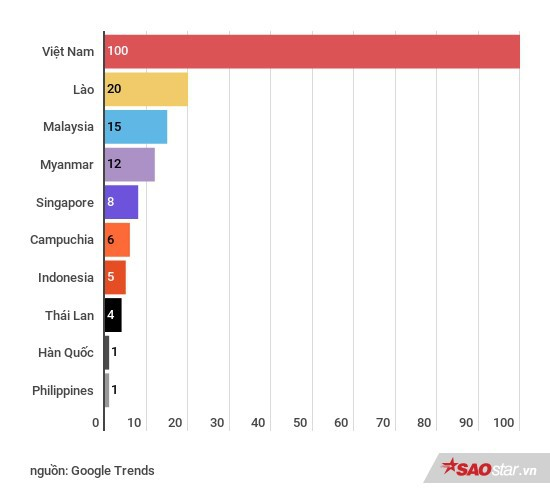 10 quốc gia quan tâm đến AFF Cup 2018 nhất: Việt Nam đứng đầu nhưng vị trí số 9 mới gây bất ngờ - Ảnh 2.