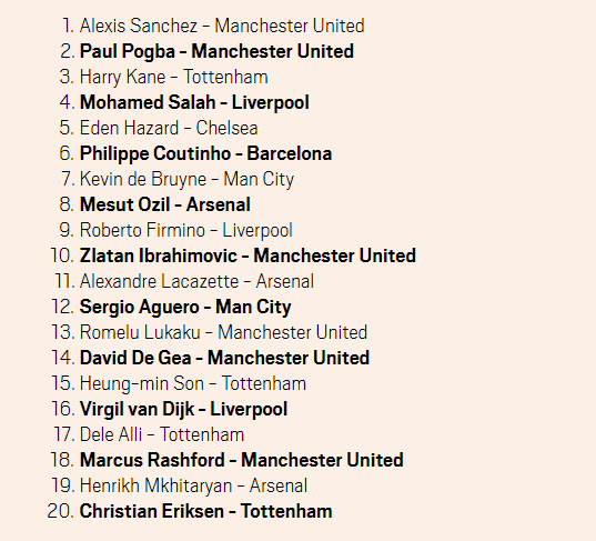 Thi đấu bết bát, Man Utd vẫn là vua bán áo tại châu Âu - Ảnh 2.