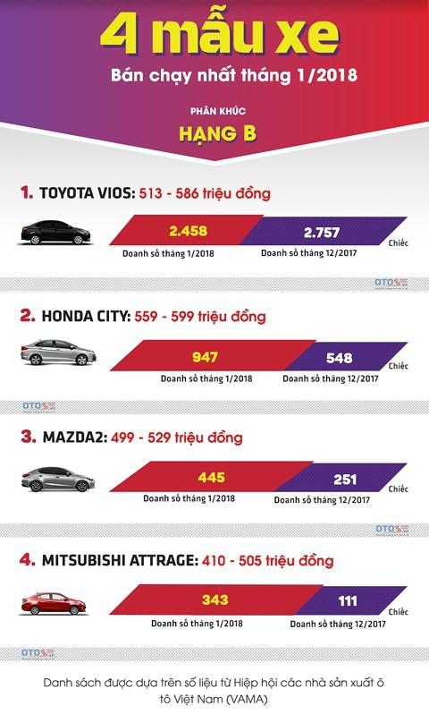 4 xe hạng B bán chạy nhất thị trường ô tô Việt tháng 1/2018 - Ảnh 1.