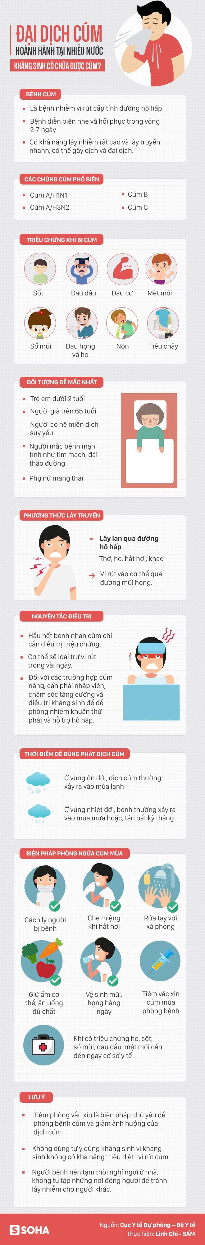 Sai lầm rất nhiều người mắc khi bị cúm khiến bệnh nặng thêm - Ảnh 1.