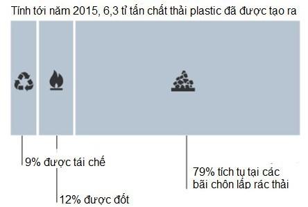 Cùng tìm hiểu về giải pháp giúp thế giới giải quyết nạn ô nhiễm chất thải plastic - Ảnh 2.