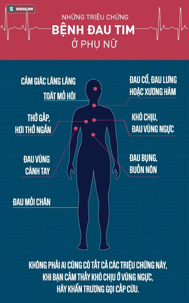Khó chịu ở vùng ngực hoặc có thêm các dấu hiệu này, cần khẩn trương gọi cấp cứu ngay - Ảnh 1.