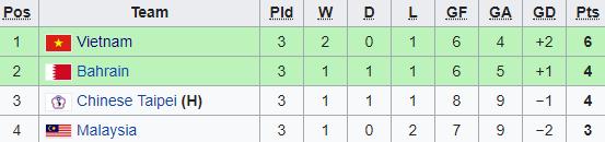 Ngược dòng ngoạn mục, Việt Nam gặp lại Uzbekistan tại tứ kết giải châu Á 1