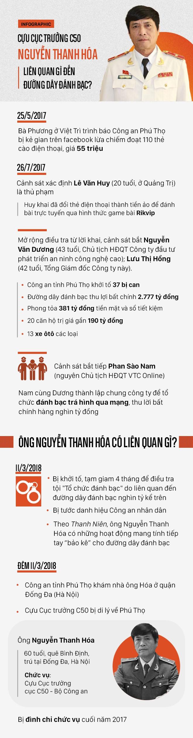 [Infographic] Cựu Cục trưởng C50 Nguyễn Thanh Hóa liên quan gì đến đường dây đánh bạc? - Ảnh 1.