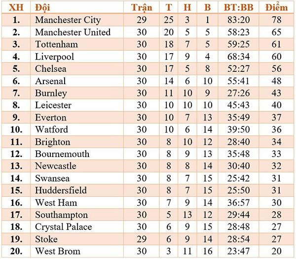 Cuộc đua Top 4 Premier League: M.U vững dạ, Chelsea, Tottenham vẫn bất an - Ảnh 4.