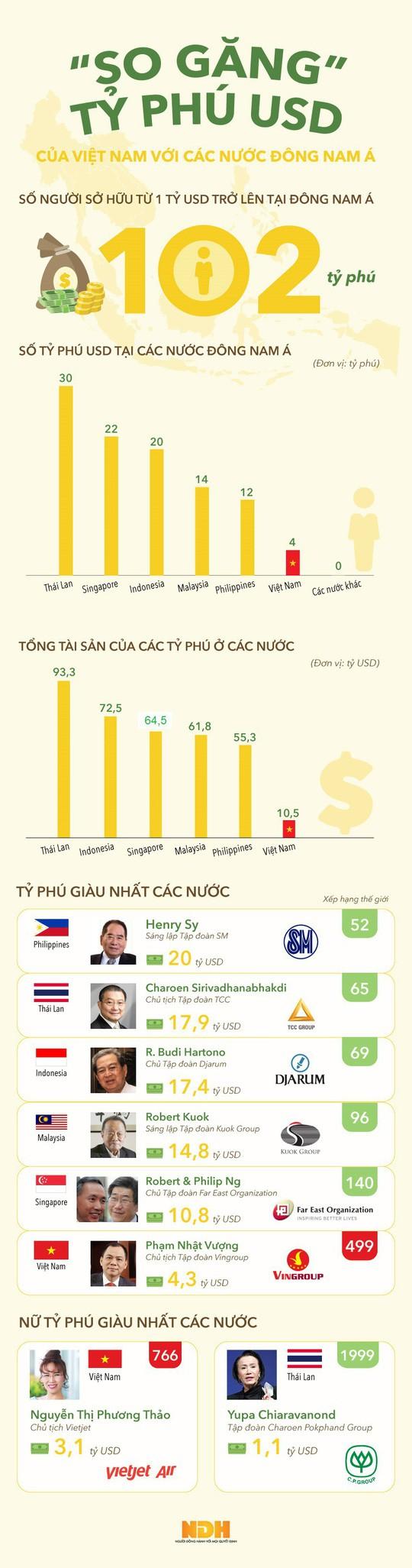 So găng tỷ phú USD Việt với các nước Đông Nam Á - Ảnh 1.