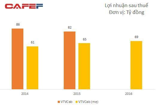 VTVCab chuẩn bị IPO với giá khởi điểm 140.900 đồng/cp, định giá công ty gần 12.400 tỷ đồng  - Ảnh 1.