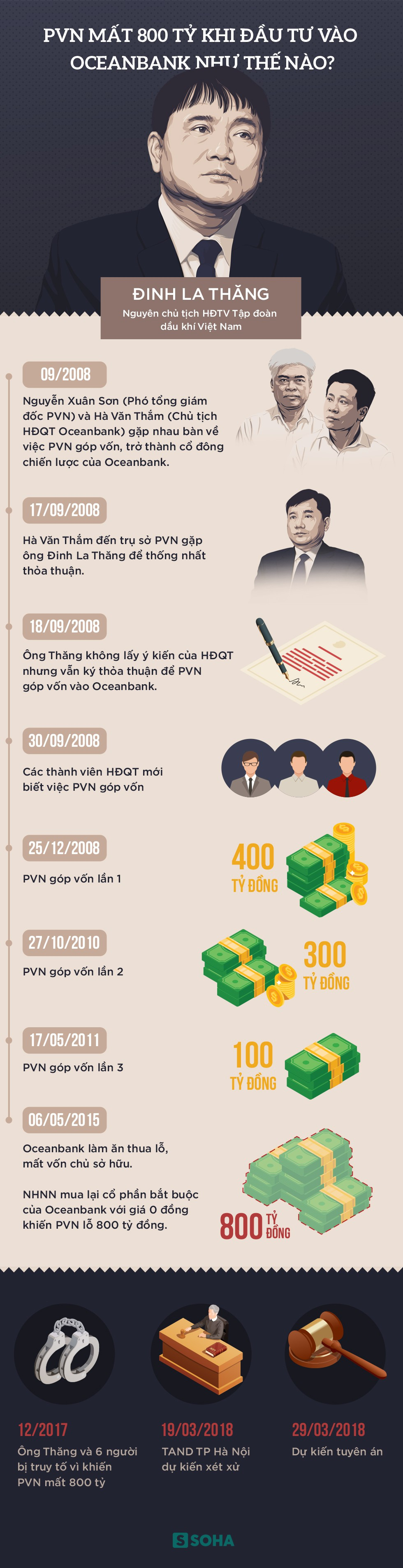 Ông Đinh La Thăng liên quan gì đến vụ PVN mất 800 tỷ khi đầu tư vào Oceanbank? - Ảnh 1.
