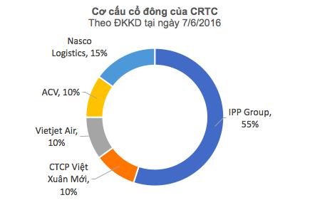 Bóng dáng ông Johnathan Hạnh Nguyễn sau việc CIAS không thuê được mặt bằng tại Nhà ga quốc tế Cam Ranh khiến cổ phiếu lao dốc  - Ảnh 2.
