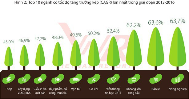 VietJet, T&T và chủ sở hữu Vuvuzela, Gogi House lọt Top 10 doanh nghiệp tăng trưởng nhanh nhất Việt Nam 2018 - Ảnh 2.