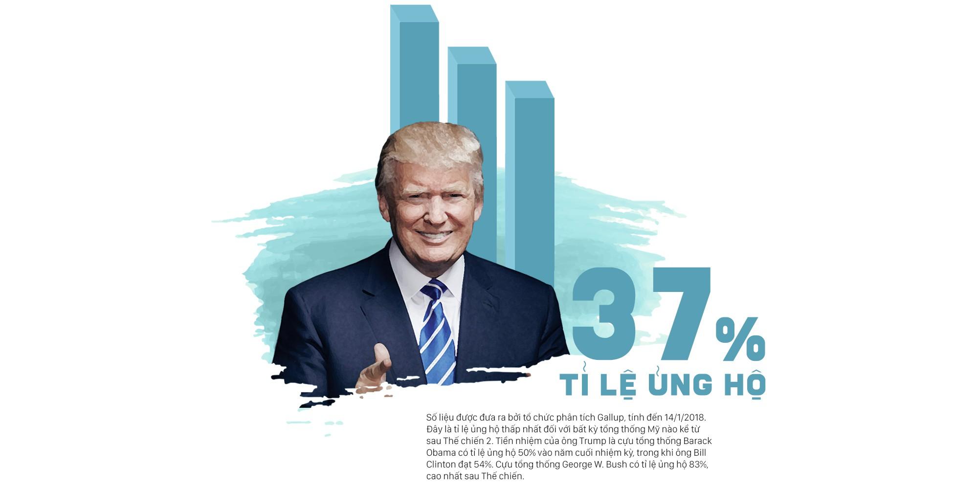Năm đầu tiên trong Nhà Trắng của tổng thống Trump: Những con số kỷ lục đập tan tranh cãi - Ảnh 1.