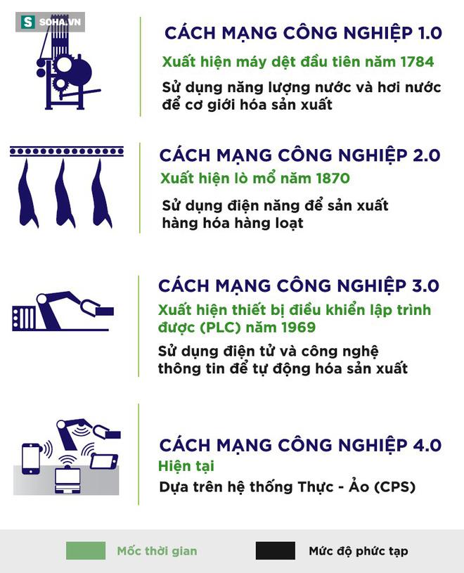 Cá kho làng Vũ Đại đã đến Mỹ nhưng siêu cường công nghệ rất ít xài robot ở Việt Nam! - Ảnh 2.