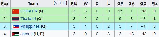 Thái Lan lần thứ 2 liên tiếp giành vé tham dự World Cup - Ảnh 2.