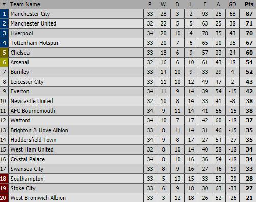 Gạt buồn Champions League, Man City thổi bay Tottenham, định ngày xưng vương - Ảnh 2.