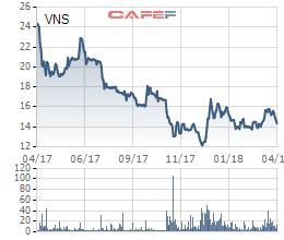Không còn quá nhiều xe để thanh lý, lợi nhuận 2018 của Vinasun dự kiến giảm 50% xuống mức thấp nhất 8 năm - Ảnh 3.