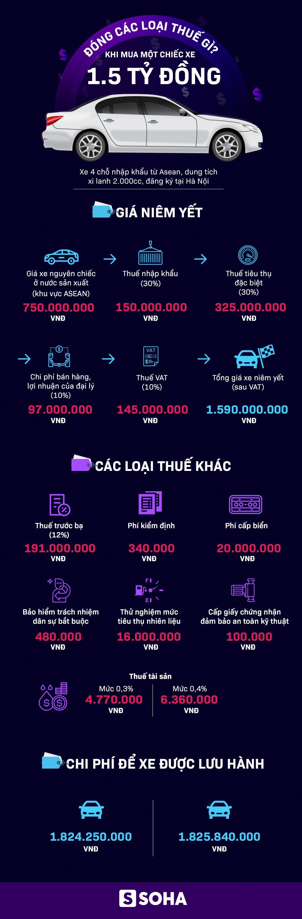 [Infographic] Thêm thuế tài sản, xe có giá sản xuất 750 triệu sẽ bị đội lên 1,82 tỷ để được chạy ở VN? - Ảnh 1.