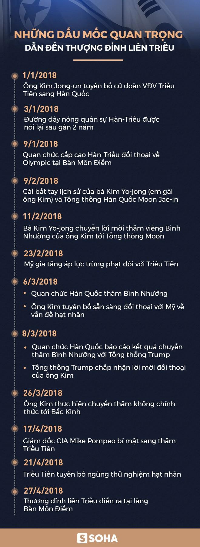 [CẬP NHẬT] Ông Kim Jong-un khẳng định sẽ tới thăm Nhà Xanh nếu TT Moon mời - Ảnh 5.