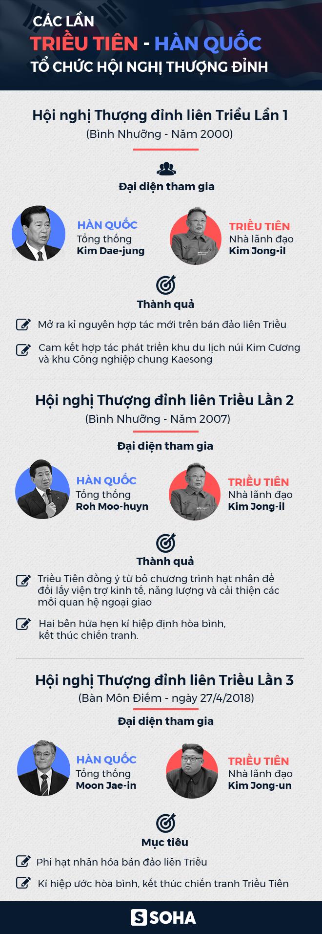 [CẬP NHẬT] Ông Kim Jong-un: Đường phân giới rất dễ bước qua mà ta lại mất tới 11 năm - Ảnh 1.