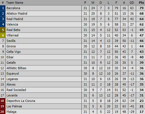Phá lưới Atletico, Ronaldo giúp Barcelona tiến gần đến ngôi vương - Ảnh 2.