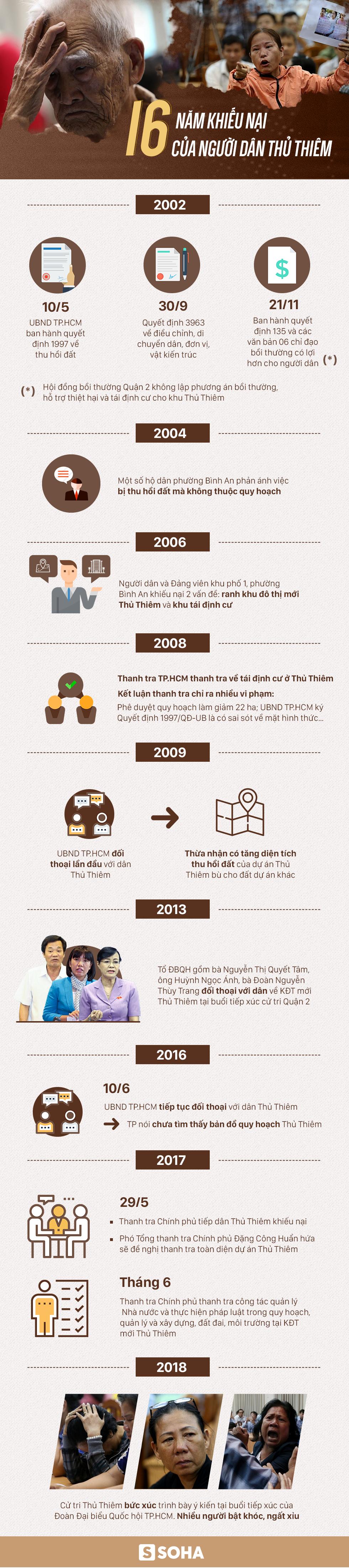 Infographic: 16 năm khiếu nại của người dân Thủ Thiêm - Ảnh 1.