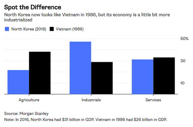Bloomberg: Triều Tiên có thể thay thế Việt Nam để trở thành cứ điểm yêu thích của Samsung - Ảnh 1.